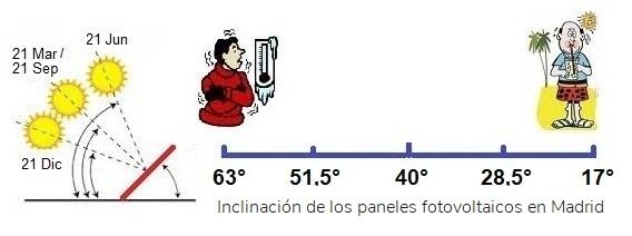inclinación de los paneles