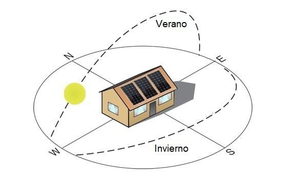 Orientaci n e inclinaci n de los paneles solares fotovoltaicos - Esposizione solare casa ...