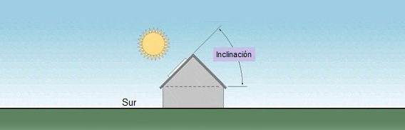 orientación de los paneles fotovoltaicos